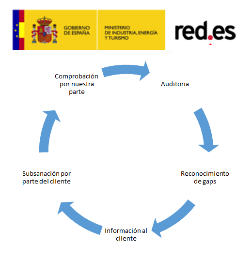 Auditoria red.es - Ciclo beneficio para clientes - red.es