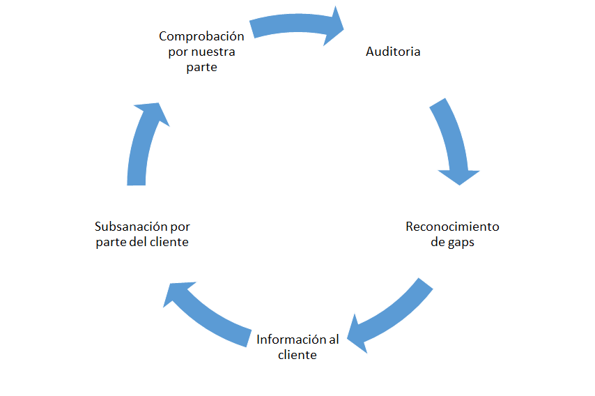 Auditoria red.es - Ciclo beneficio para clientes