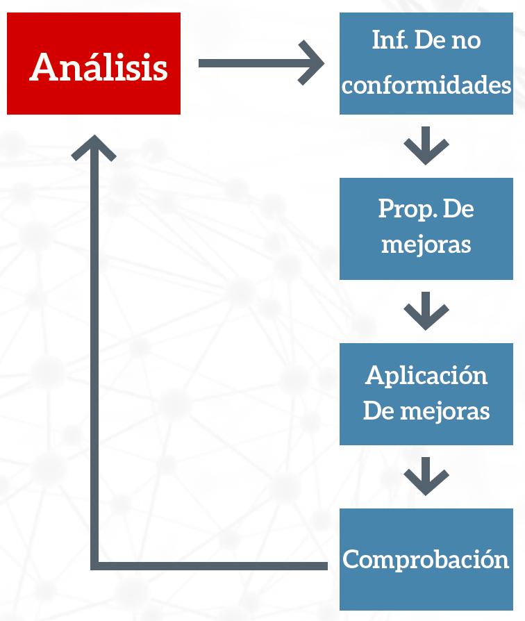 Luis Vilanova Auditoria digitalización certificada AEAT 1 - Auditoria digitalización certificada AEAT. Auditoria colaborativa.