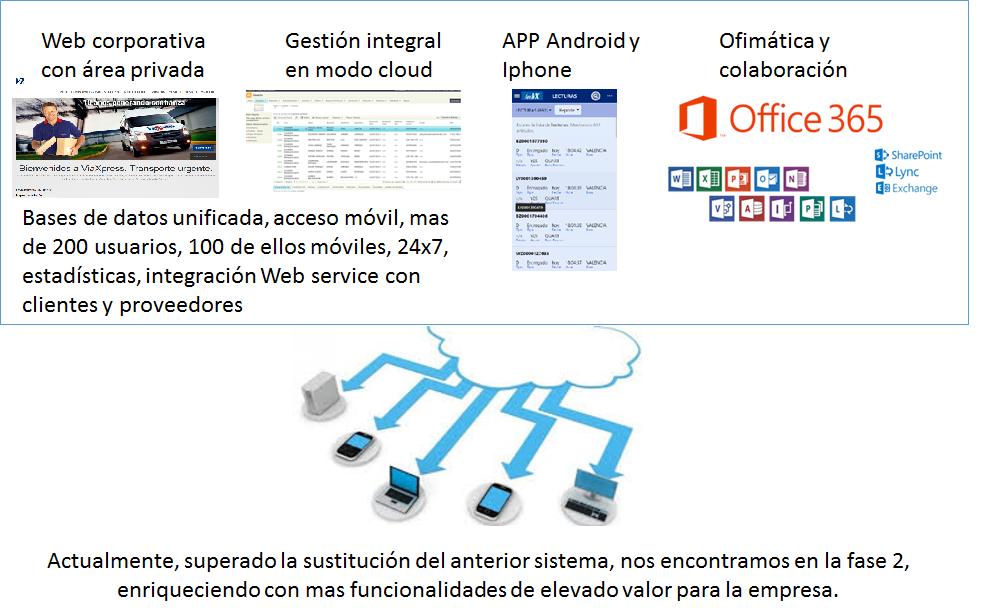 Arquitectura de sistema digital empresa interim manager TIC - La digitalización empresarial desde el terreno, caso práctico