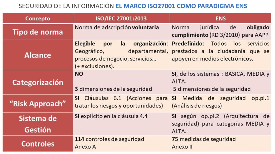 Auditoria Esquema Nacional de Seguridad ENS 2 - AUDITORIA ESQUEMA NACIONAL DE SEGURIDAD