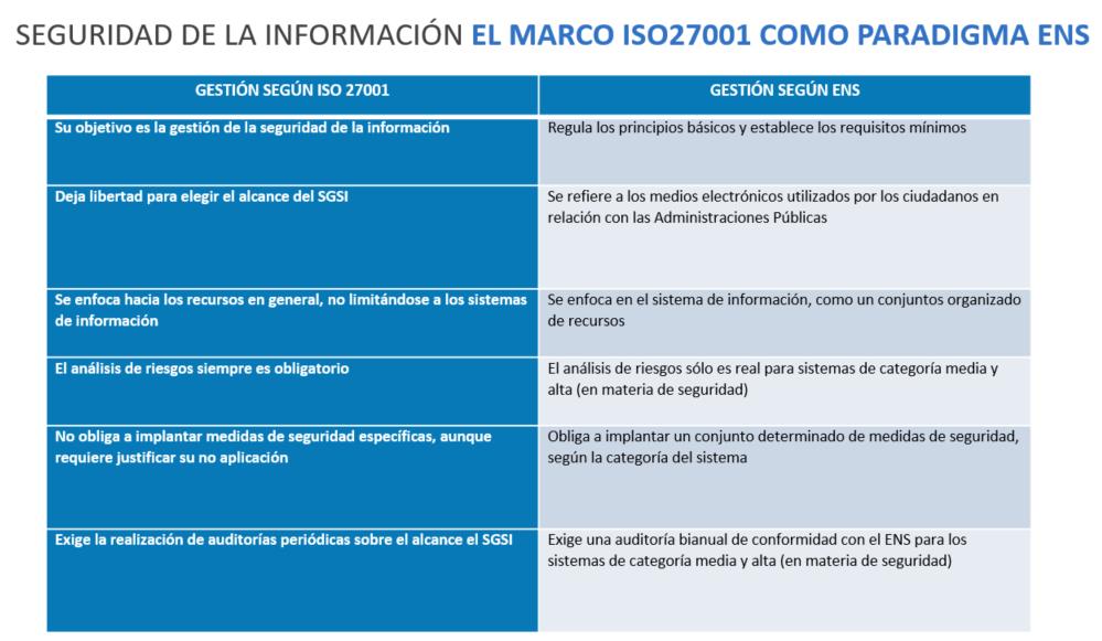 Auditoria Esquema Nacional de Seguridad ENS - AUDITORIA ESQUEMA NACIONAL DE SEGURIDAD