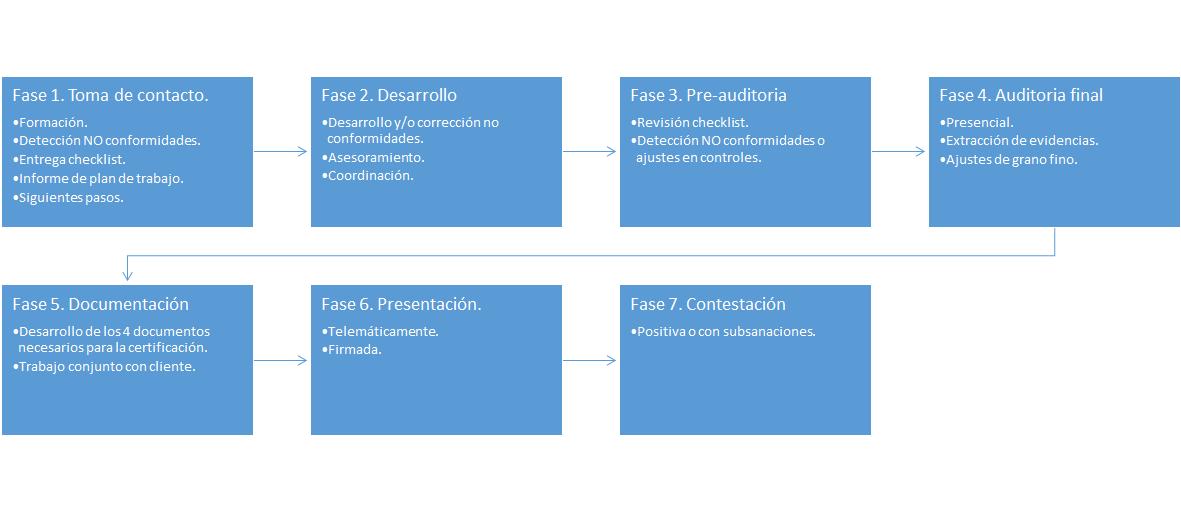 Auditoria digitalización certificada de facturas