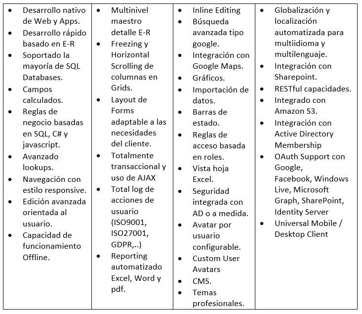 Desarrollo a medida con generacion automatica de codigo6 - Desarrollo a medida con generación automática de código
