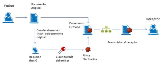 Firma digital avanzada de receta medica electrónica privada