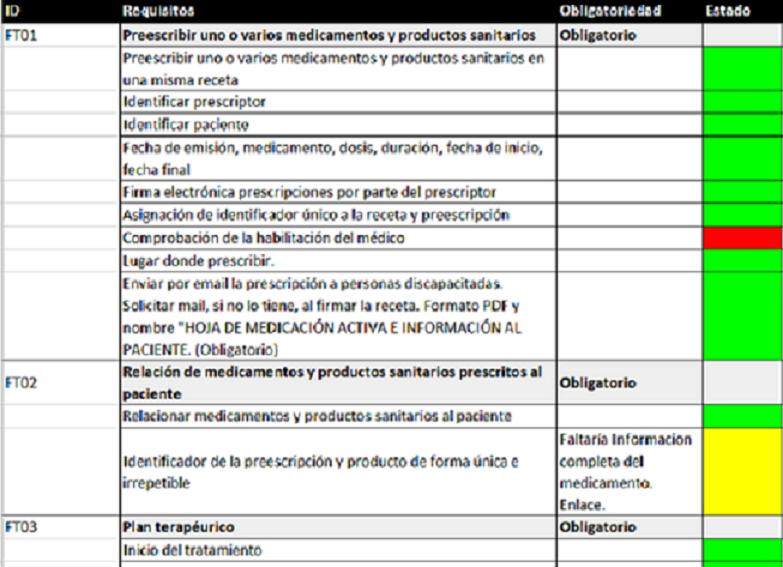 Real Decreto 1718/2010