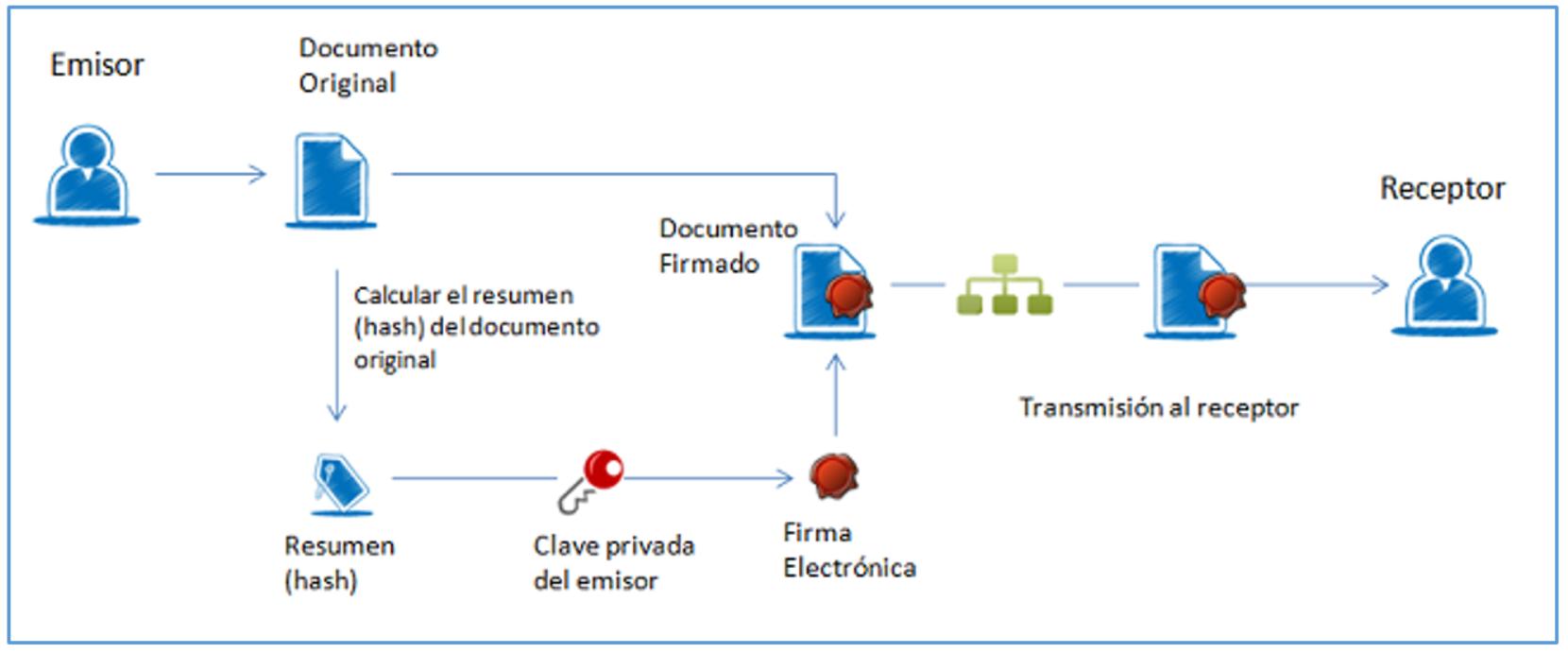 Digitalizacion certificada de facturas